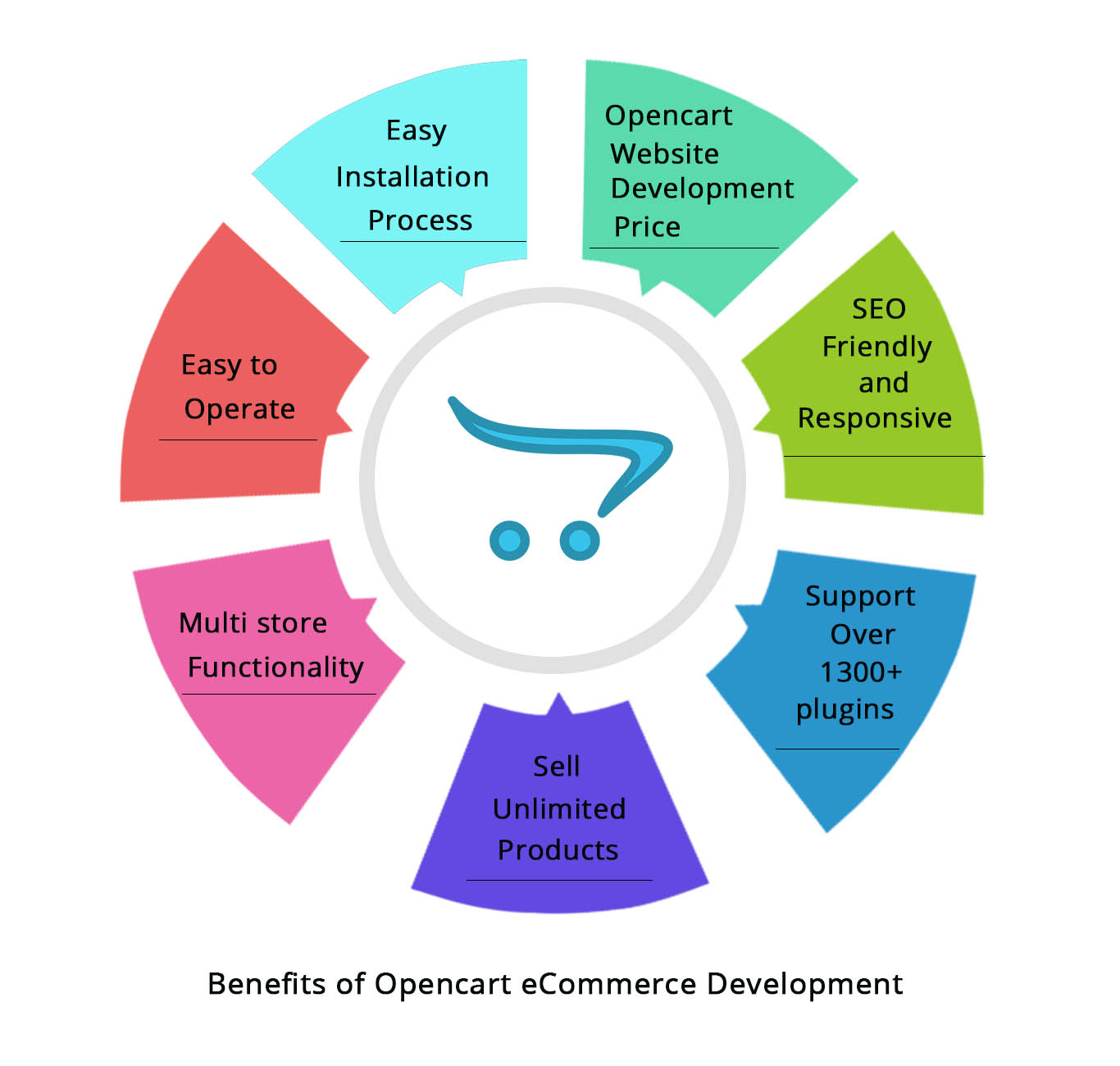 Opencart eCommerce development