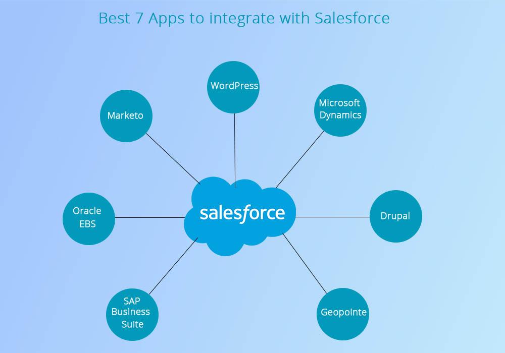 best salesforce integration