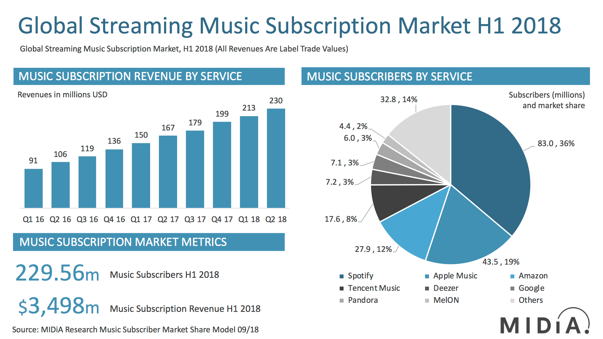 spotify-vs.-other-music-streaming-marketshare