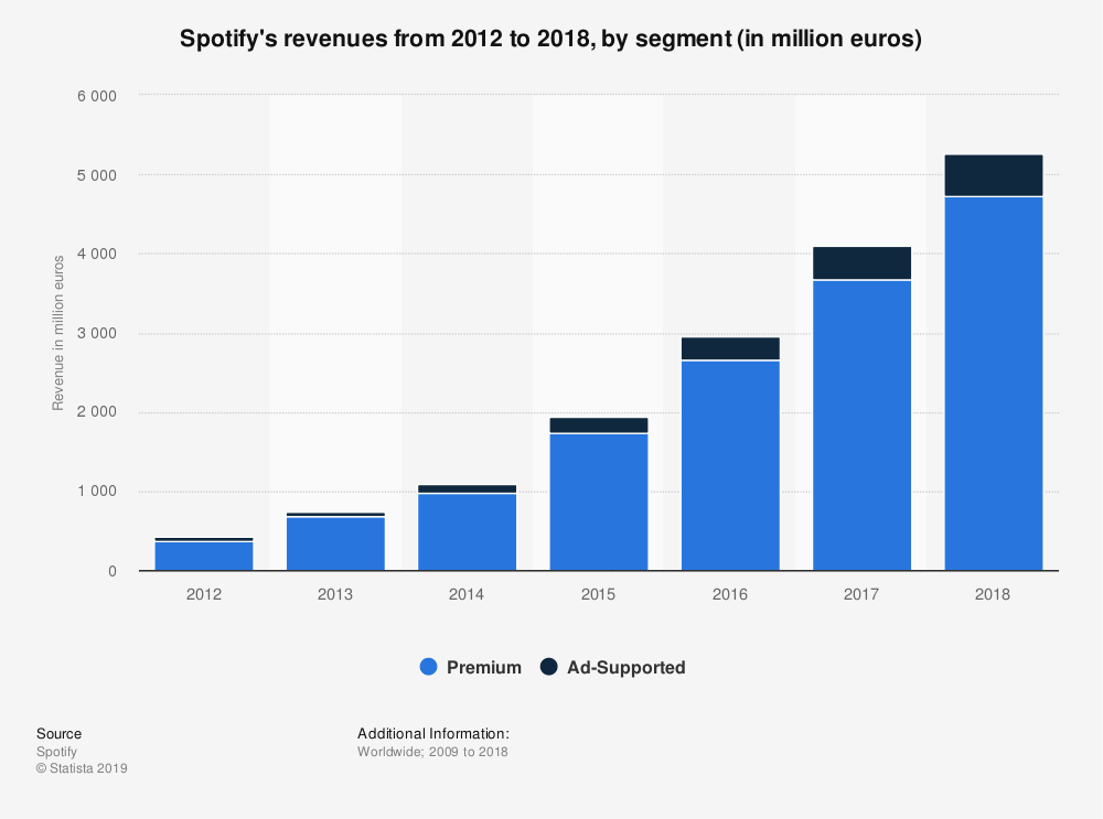 spotify-revenue