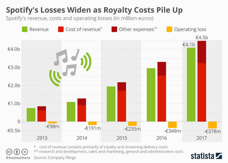 spotify_revenue_vs_costs